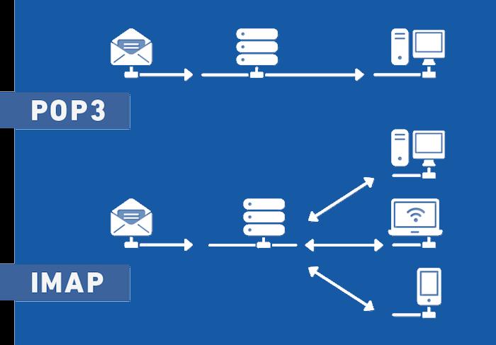 O que e POP3 e IMAP » Documentação SAN